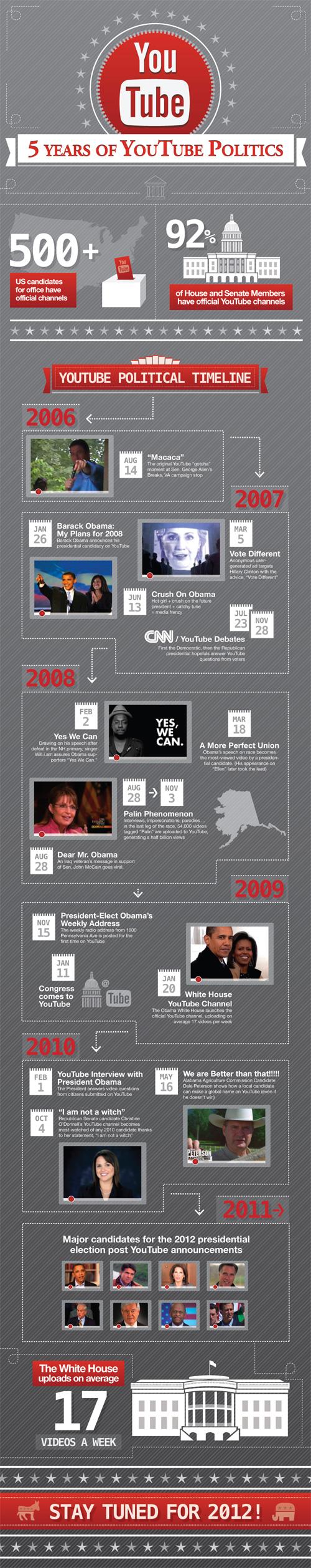 YouTube : 5 ans de politique