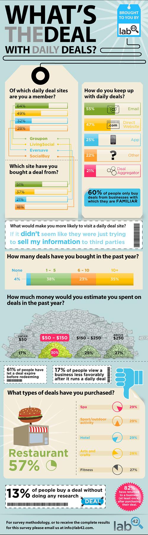 Infographie du marché des coupons de réduction