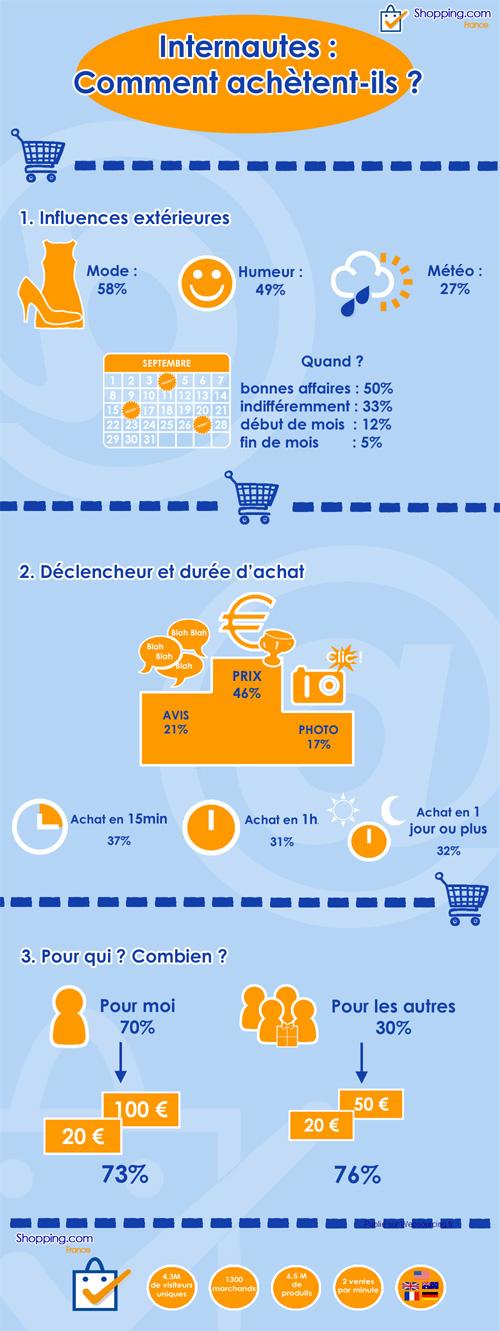 E-commerce : Comportement d'achat des internautes