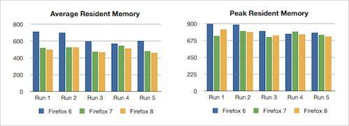 Firefox 7 : Consommation mémoire