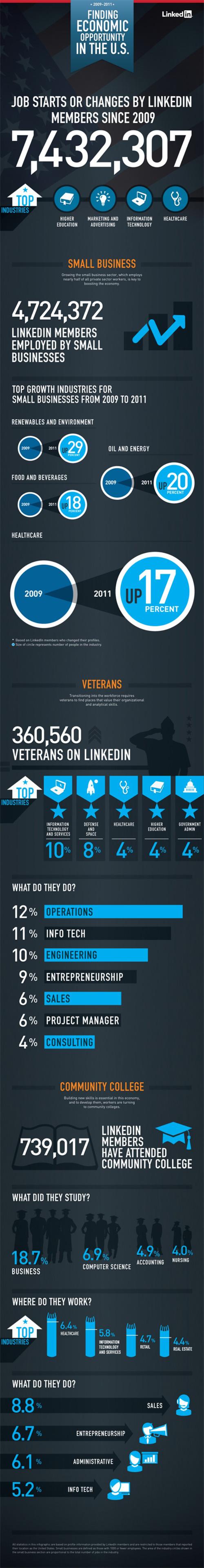 LinkedIn : Marché du travail en infographie