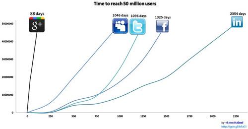 Médias sociaux : 50 millions d'utilisateurs