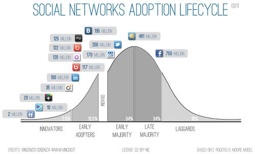 Cycle d'adoption des réseaux sociaux