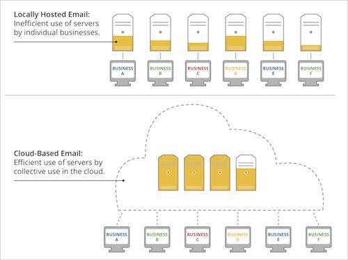 Serveurs : Locaux vs Dans les nuages (cloud)
