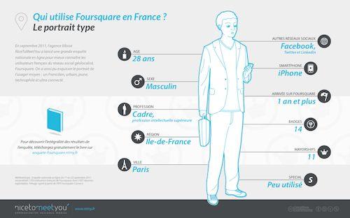 Foursquare : Portrait type de l'utilisateur en France (2011)