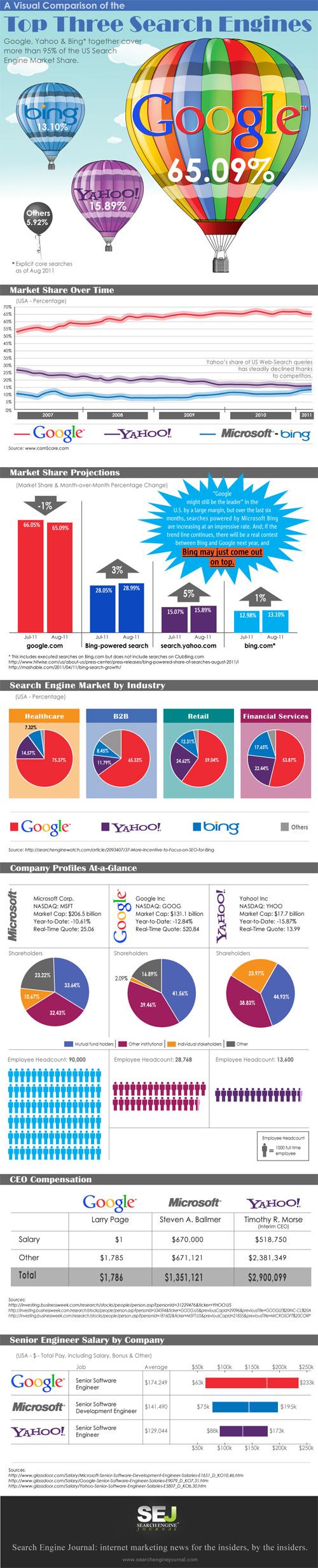 Moteurs recherches : Google, Yahoo et Bing
