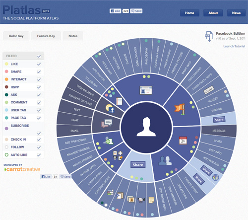 Platlas : The Social Platform Atlas