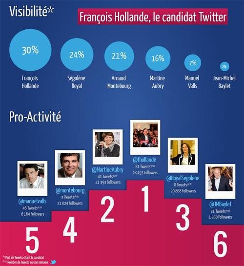 Twitter : Activité des candidats aux primaires socialistes