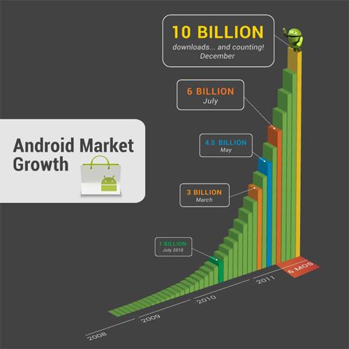 Android Market : Evolution des téléchargements