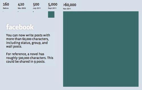 Facebook : Evolution du nombre de caractères dans les status