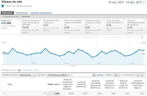 Google Analytics : Vitesse d'un site - Détails techniques