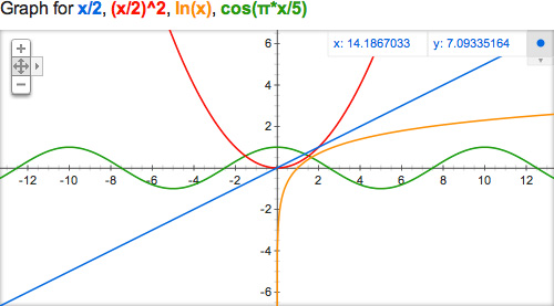 Google : Onebox pour les fonctions mathématiques