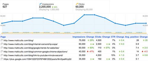 Google : Statistiques sur l'auteur