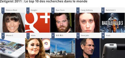 Google Zeitgeist 2011 : Le top 10 des recherches dans le monde