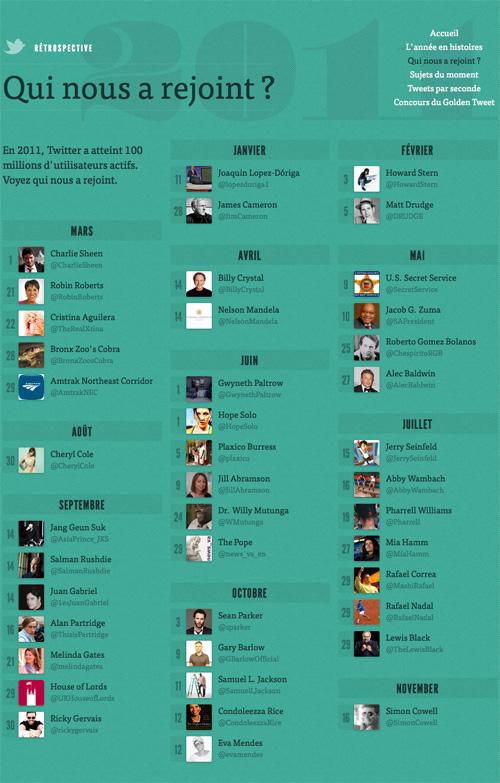 Twitter : Rétrospective 2011 - Personnalités