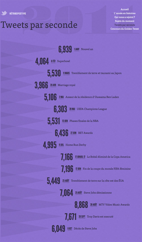 Twitter : Rétrospective 2011 - Tweets par seconde