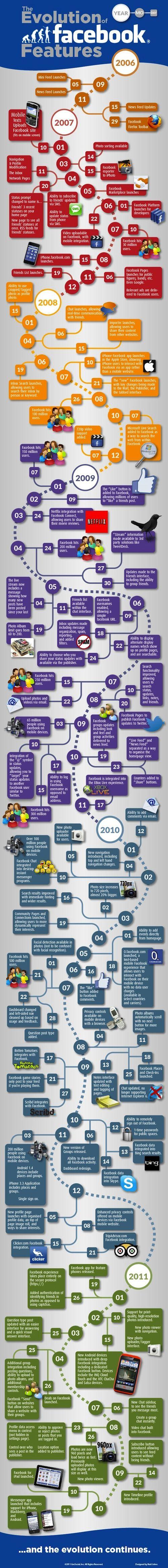 Facebook : Evolution des fonctionnalités en infographie