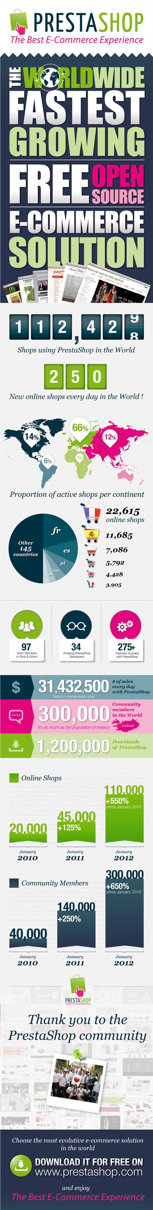 PrestaShop : Infographie du CMS e-commerce en 2012