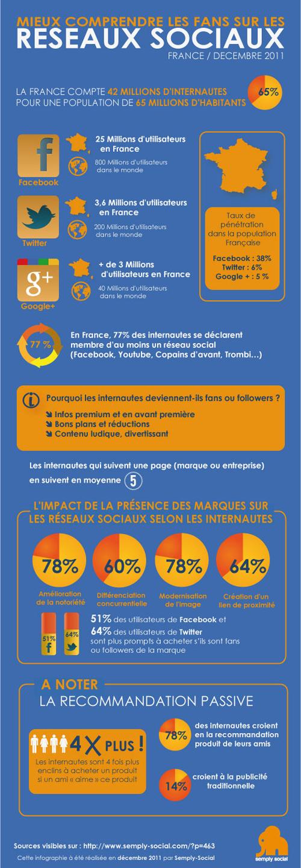 Réseaux sociaux : Fans en infographie (2011)